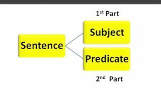 English Grammar - Sentence